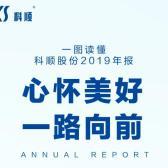 【2019年报】营收↑50.22%,净利润↑96.13%,这就是鲨鱼电竞平台!